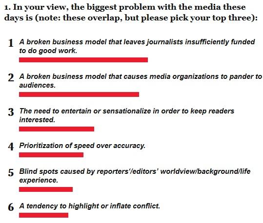 """Pesquisa da """"New York Magazine"""" aponta opiniões de jornalistas sobre profissão"""